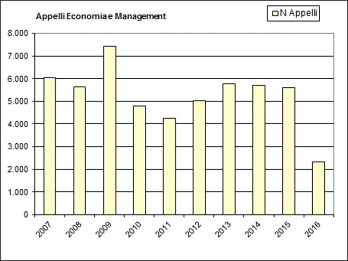 Appelli Economia e Management