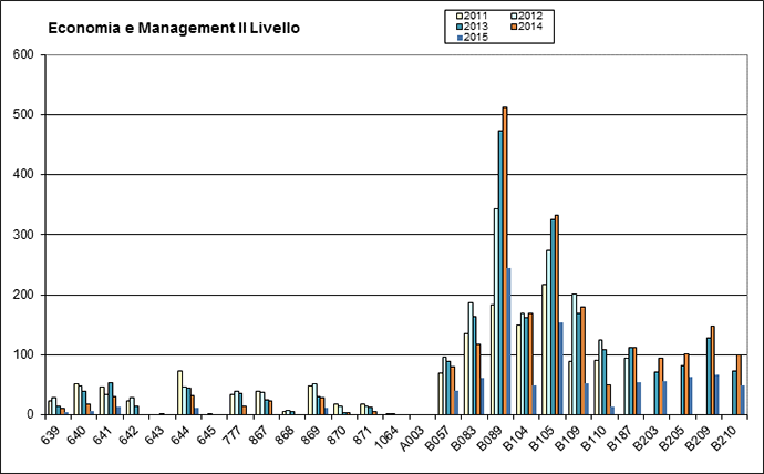 Appelli Economia e Management. Livello II