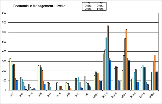 Appelli Economia e Management. Livello I