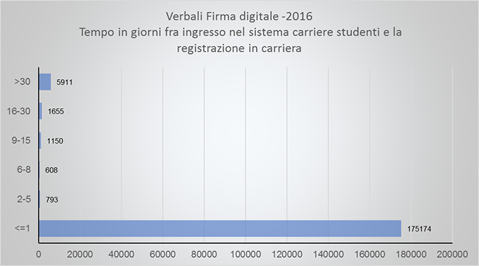 Verbali con firma digitale 2016. Tempo fra ingresso nel sistema carriere studenti e registrazione in carriera
